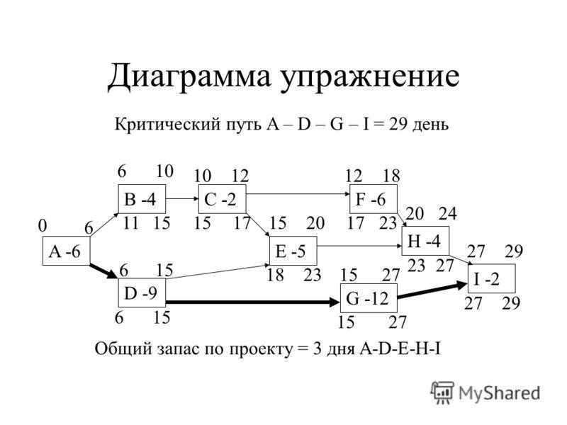 Диаграмма упражнение A -6 B -4 D -9 E -5 C -2 G -12 F -6 H -4 I -2 Критический путь A – D – G – I = 29 день 0 6 6 615 10 12 15 27 20 1218 2024 2729 2729 27 23 15 23 17 18 156 1715 11 Общий запас по проекту = 3 дня A-D-E-H-I