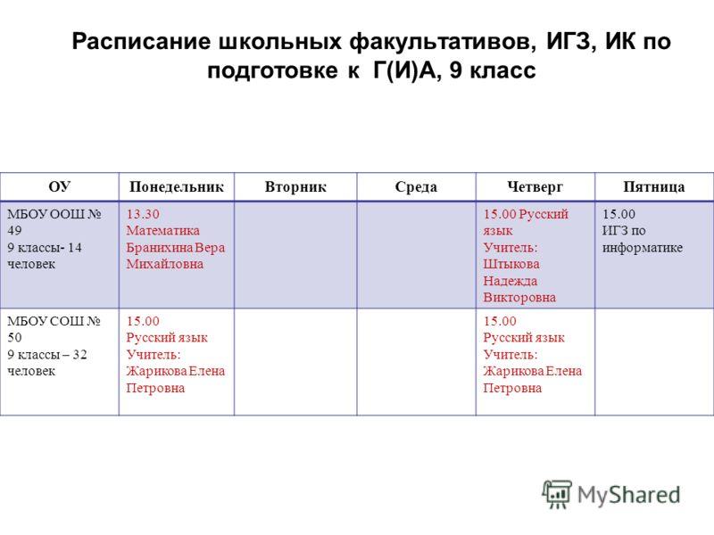 Темы факультативов в 11 классе по предметам по подготовке к егэ