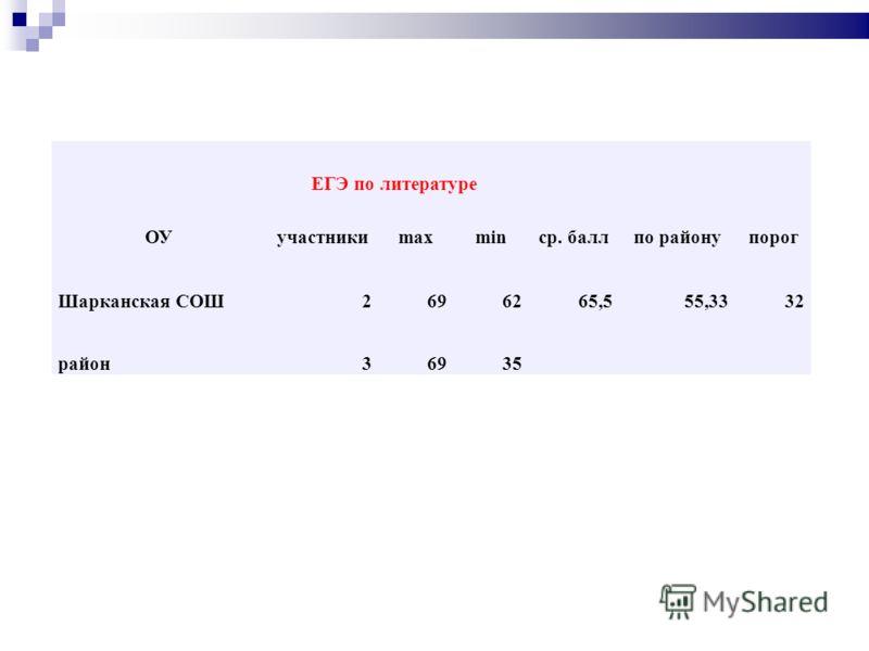 ЕГЭ по литературе ОУучастникиmaxminср. баллпо районупорог Шарканская СОШ2696265,555,3332 район36935