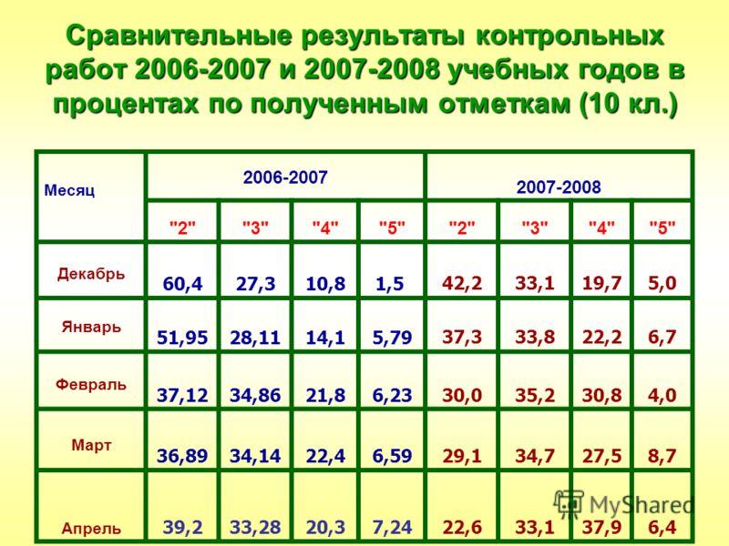 Сравнительные результаты контрольных работ 2006-2007 и 2007-2008 учебных годов в процентах по полученным отметкам (10 кл.) Месяц 2006-2007 2007-2008
