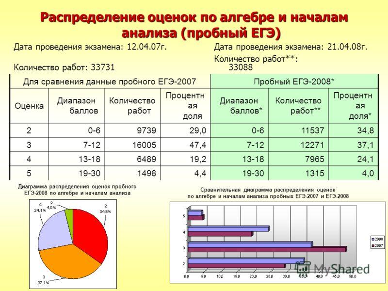 Диаграмма распределения оценок пробного ЕГЭ-2008 по алгебре и началам анализа Сравнительная диаграмма распределения оценок по алгебре и началам анализа пробных ЕГЭ-2007 и ЕГЭ-2008 Распределение оценок по алгебре и началам анализа (пробный ЕГЭ) Дата п