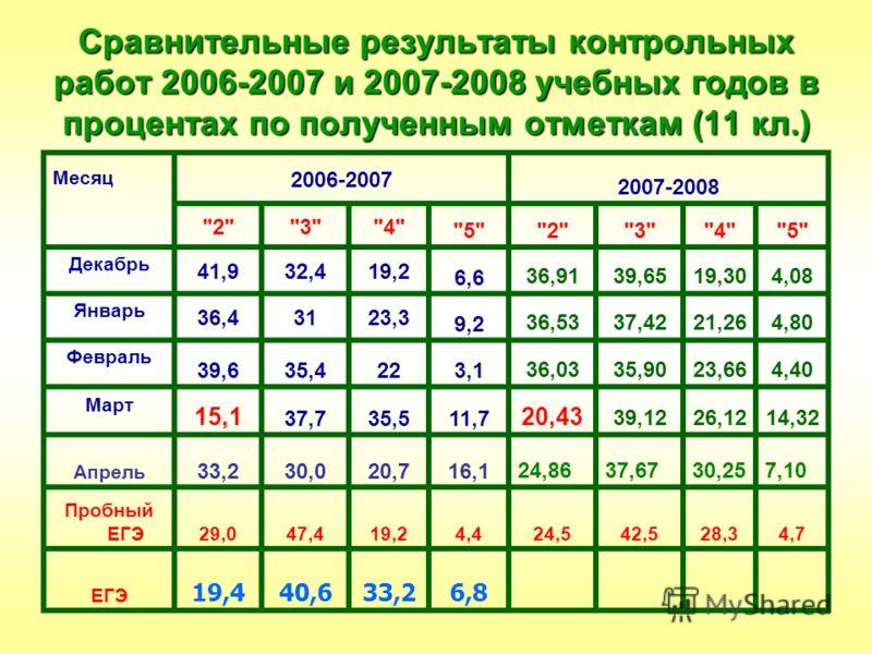 Сравнительные результаты контрольных работ 2006-2007 и 2007-2008 учебных годов в процентах по полученным отметкам (11 кл.) Месяц 2006-2007 2007-2008