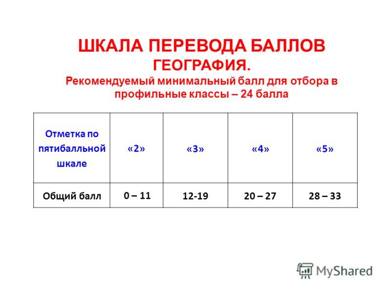 ШКАЛА ПЕРЕВОДА БАЛЛОВ ГЕОГРАФИЯ. Рекомендуемый минимальный балл для отбора в профильные классы – 24 балла Отметка по пятибалльной шкале «2»«3» «4» «5» Общий балл 0 – 1112-1920 – 2728 – 33