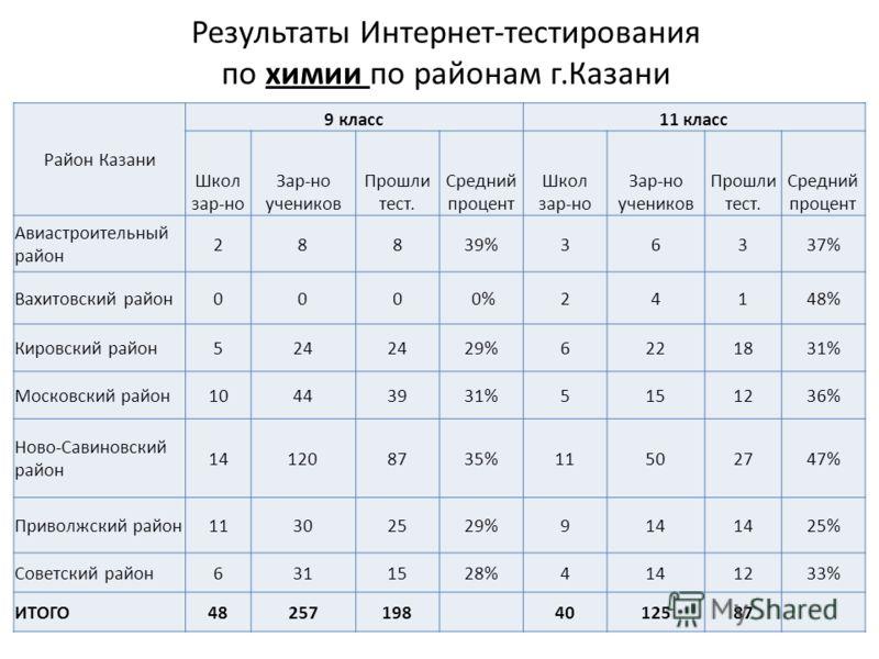 Результаты Интернет-тестирования по химии по районам г.Казани Район Казани 9 класс11 класс Школ зар-но Зар-но учеников Прошли тест. Средний процент Школ зар-но Зар-но учеников Прошли тест. Средний процент Авиастроительный район 28839%36337% Вахитовск