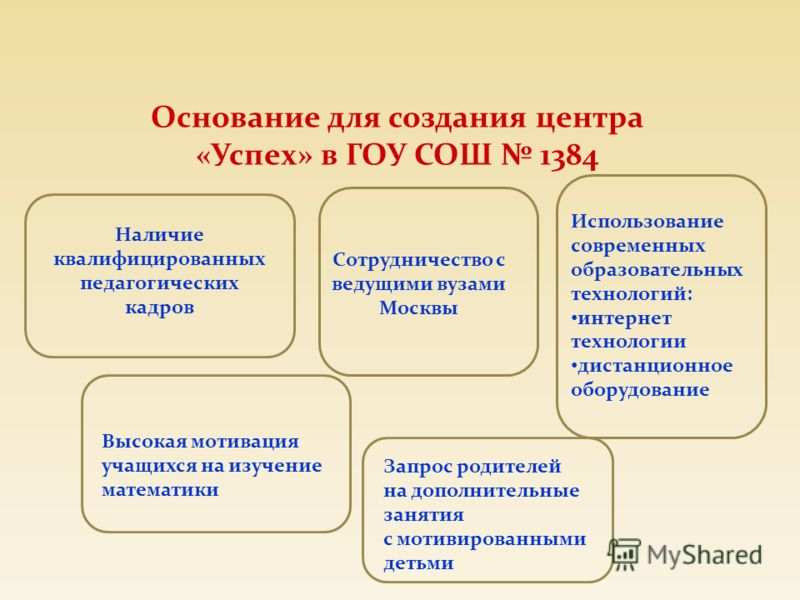Основание для создания центра «Успех» в ГОУ СОШ 1384 Наличие квалифицированных педагогических кадров Сотрудничество с ведущими вузами Москвы Использование современных образовательных технологий: интернет технологии дистанционное оборудование Высокая