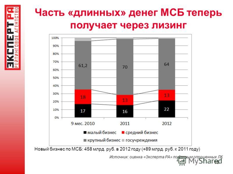 16 Часть «длинных» денег МСБ теперь получает через лизинг Источник: оценка «Эксперта РА» по данным опрошенных ЛК Новый бизнес по МСБ: 458 млрд. руб. в 2012 году (+89 млрд. руб. к 2011 году)