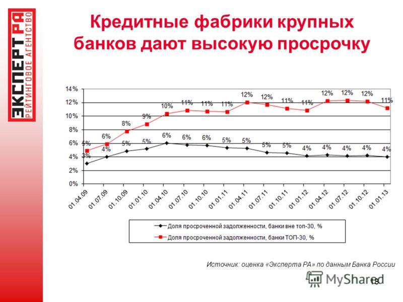18 Кредитные фабрики крупных банков дают высокую просрочку Источник: оценка «Эксперта РА» по данным Банка России