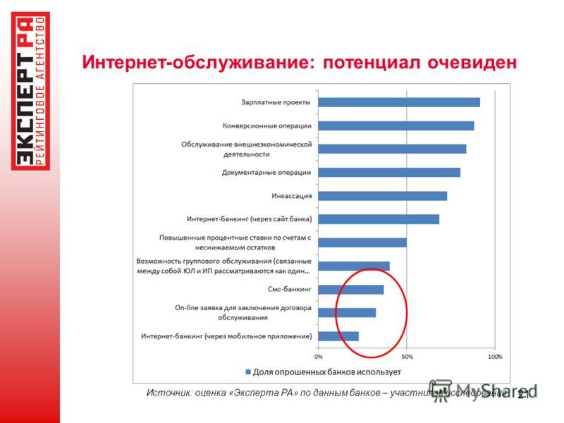21 Интернет-обслуживание: потенциал очевиден Источник: оценка «Эксперта РА» по данным банков – участников исследования