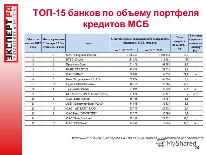 24 ТОП-15 банков по объему портфеля кредитов МСБ Источник: оценка «Эксперта РА» по данным банков – участников исследования