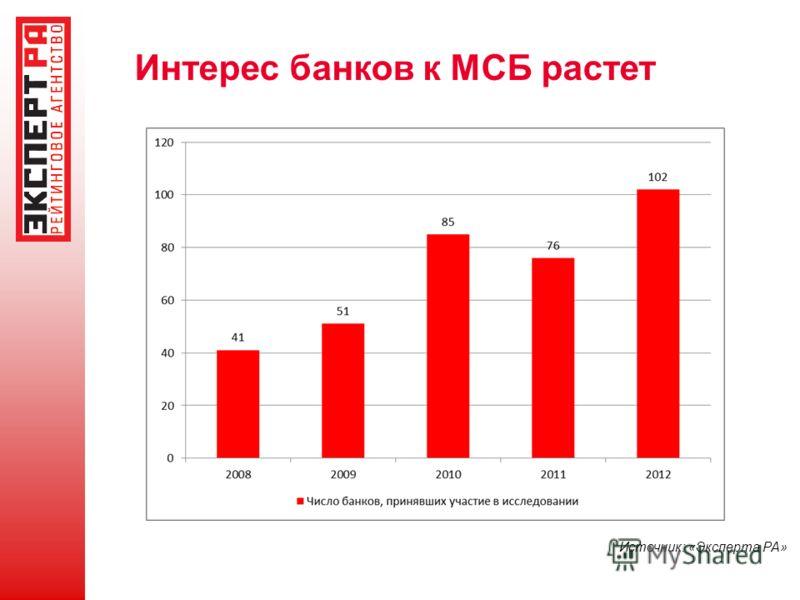 Интерес банков к МСБ растет Источник: «Эксперта РА»