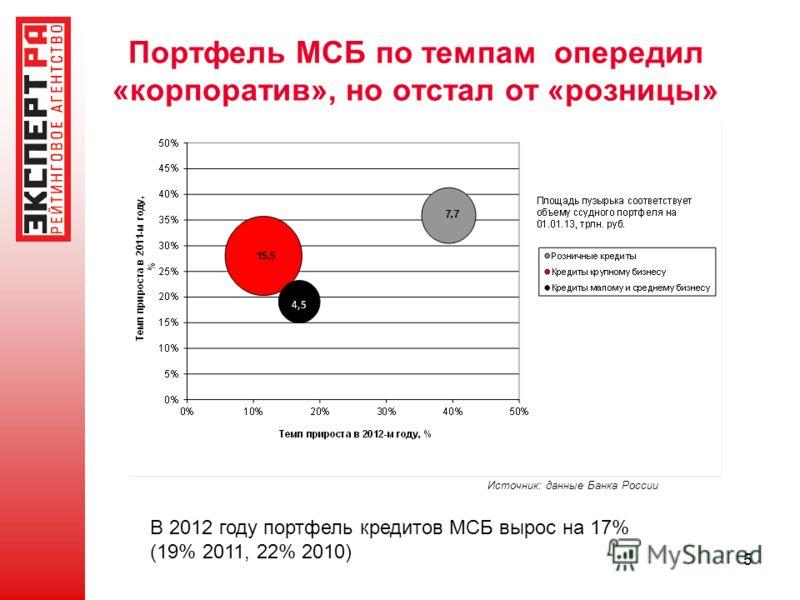 5 Портфель МСБ по темпам опередил «корпоратив», но отстал от «розницы» Источник: данные Банка России В 2012 году портфель кредитов МСБ вырос на 17% (19% 2011, 22% 2010)