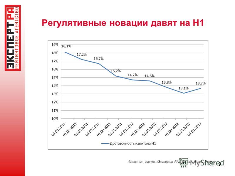 9 Регулятивные новации давят на Н1 Источник: оценка «Эксперта РА», данные Банка России