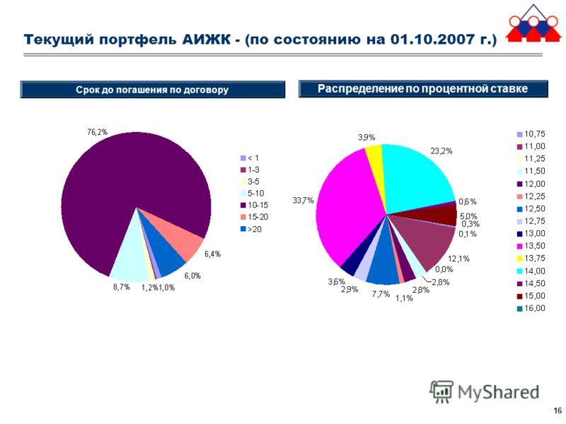 16 Текущий портфель АИЖК - (по состоянию на 01.10.2007 г.) Срок до погашения по договору Распределение по процентной ставке