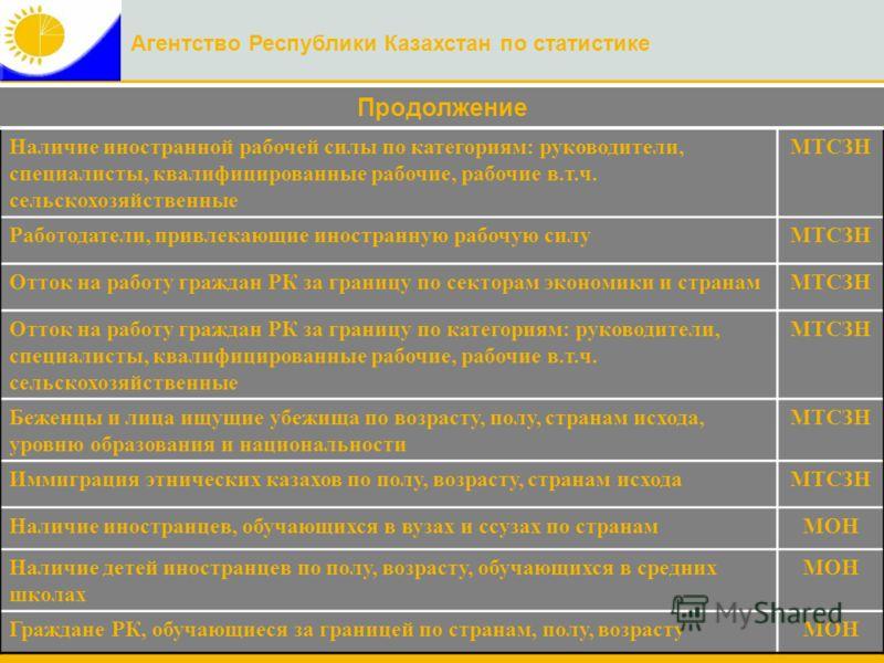 Агентство Республики Казахстан по статистике Продолжение Наличие иностранной рабочей силы по категориям: руководители, специалисты, квалифицированные рабочие, рабочие в.т.ч. сельскохозяйственные МТСЗН Работодатели, привлекающие иностранную рабочую си