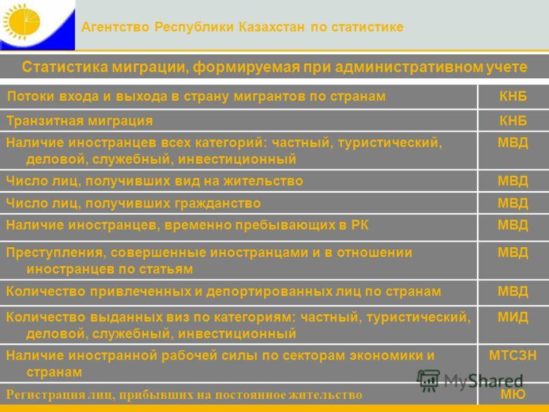 Агентство Республики Казахстан по статистике Статистика миграции, формируемая при административном учете Потоки входа и выхода в страну мигрантов по странамКНБ Транзитная миграцияКНБ Наличие иностранцев всех категорий: частный, туристический, деловой