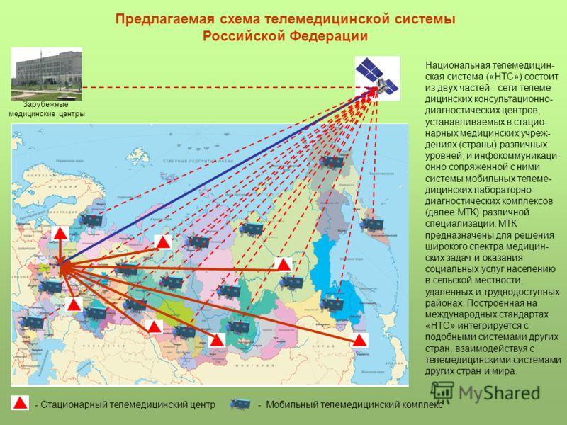 Предлагаемая схема телемедицинской системы Российской Федерации Национальная телемедицин- ская система («НТС») состоит из двух частей - сети телеме- дицинских консультационно- диагностических центров, устанавливаемых в стацио- нарных медицинских учре