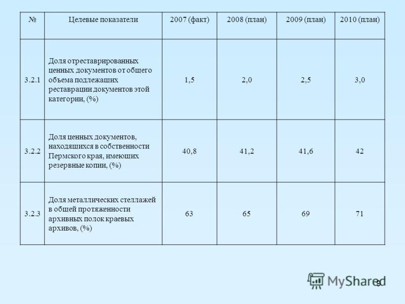 9 Целевые показатели2007 (факт)2008 (план)2009 (план)2010 (план) 3.2.1 Доля отреставрированных ценных документов от общего объема подлежащих реставрации документов этой категории, (%) 1,52,02,53,0 3.2.2 Доля ценных документов, находящихся в собственн