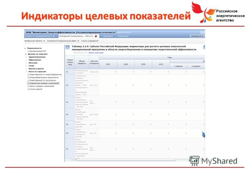 Российское энергетическое агентство Индикаторы целевых показателей