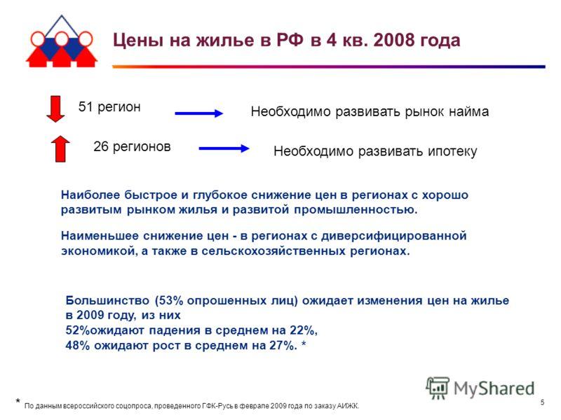 5 Цены на жилье в РФ в 4 кв. 2008 года 51 регион Необходимо развивать рынок найма 26 регионов Наиболее быстрое и глубокое снижение цен в регионах с хорошо развитым рынком жилья и развитой промышленностью. Наименьшее снижение цен - в регионах с диверс