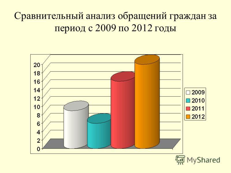 Сравнительный анализ обращений граждан за период с 2009 по 2012 годы