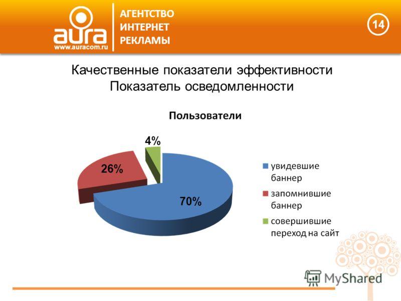 14 АГЕНТСТВО ИНТЕРНЕТ РЕКЛАМЫ www.auracom.ru Качественные показатели эффективности Показатель осведомленности 70% 26% 4%