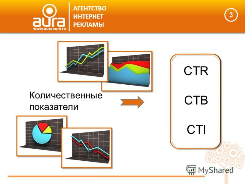 Количественные показатели CTR CTB CTI 3 АГЕНТСТВО ИНТЕРНЕТ РЕКЛАМЫ www.auracom.ru