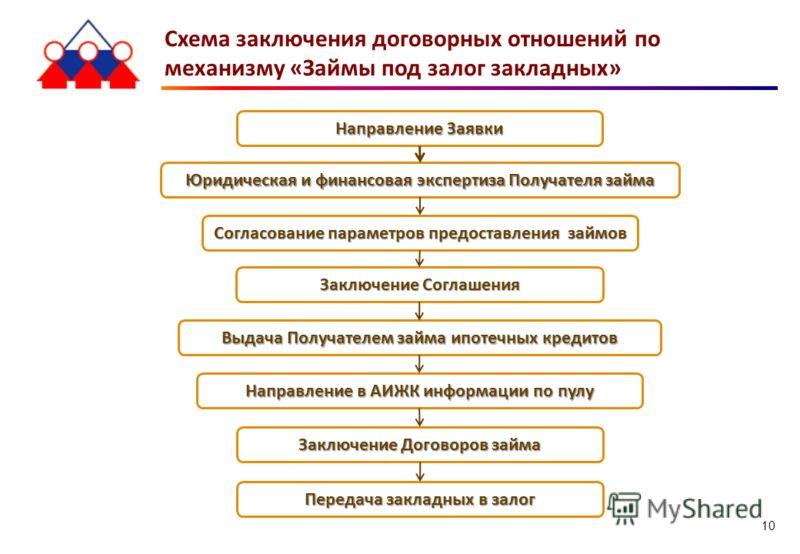 Схема заключения договорных отношений по механизму «Займы под залог закладных» Направление Заявки Юридическая и финансовая экспертиза Получателя займа Согласование параметров предоставления займов Заключение Соглашения Выдача Получателем займа ипотеч