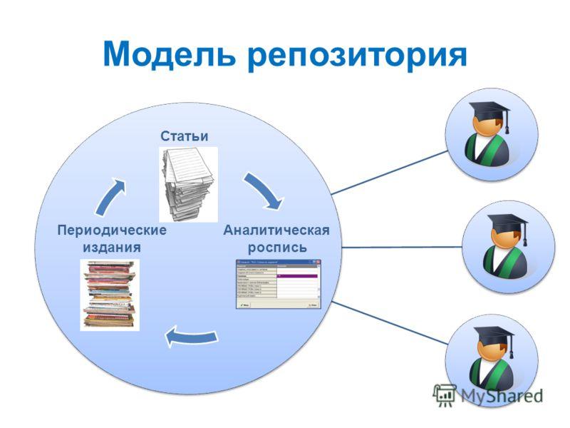 Модель репозитория Периодические издания Статьи Аналитическая роспись