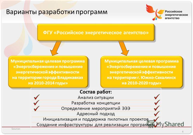 Российское энергетическое агентство Варианты разработки программ Source: 4 Муниципальная целевая программа «Энергосбережение и повышение энергетической эффективности на территории г. Южно-Сахалинск на 2010-2020 годы» Муниципальная целевая программа «