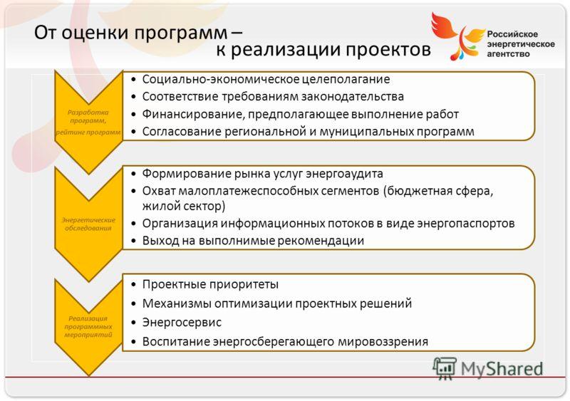 Российское энергетическое агентство От оценки программ – к реализации проектов Разработка программ, рейтинг программ Социально-экономическое целеполагание Соответствие требованиям законодательства Финансирование, предполагающее выполнение работ Согла