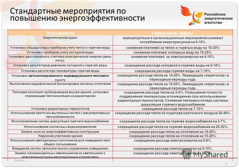Российское энергетическое агентство Стандартные мероприятия по повышению энергоэффективности Source: 7 МероприятияОжидаемый эффект Энергетический аудит малозатратные и организационные мероприятия снижают потребление энергоресурсов на 5-10%. Установка