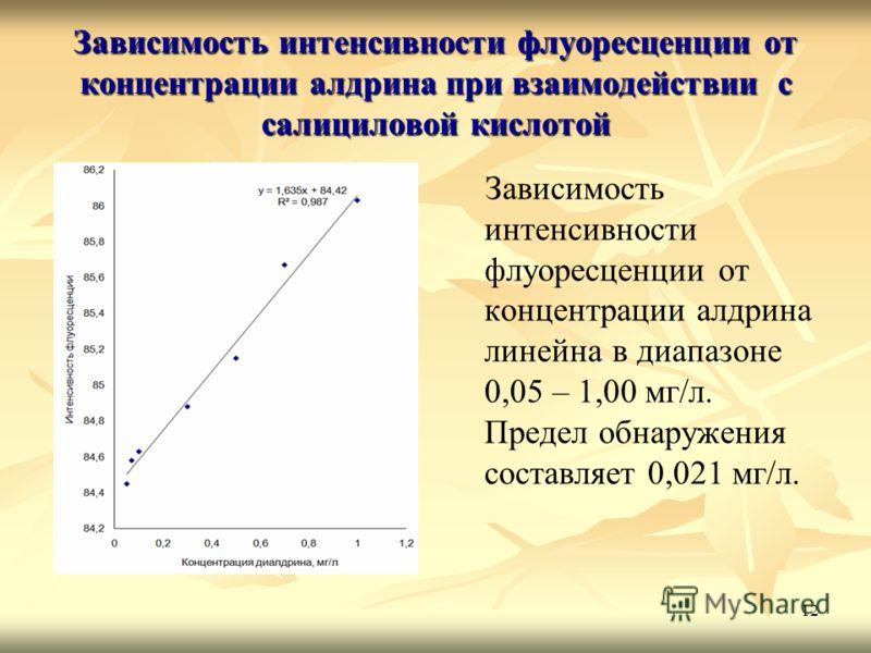 12 Зависимость интенсивности флуоресценции от концентрации алдрина при взаимодействии с салициловой кислотой Зависимость интенсивности флуоресценции от концентрации алдрина линейна в диапазоне 0,05 – 1,00 мг/л. Предел обнаружения составляет 0,021 мг/