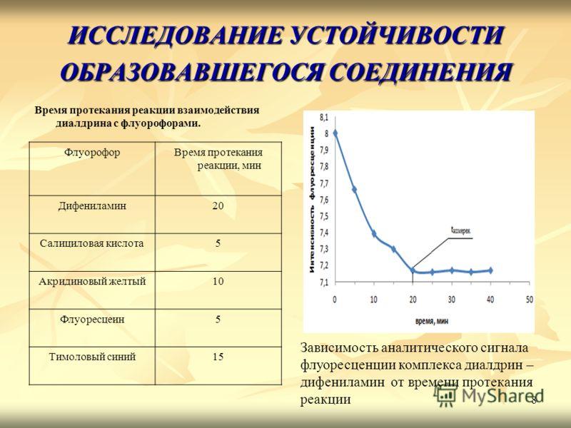 8 ИССЛЕДОВАНИЕ УСТОЙЧИВОСТИ ОБРАЗОВАВШЕГОСЯ СОЕДИНЕНИЯ Время протекания реакции взаимодействия диалдрина с флуорофорами. Зависимость аналитического сигнала флуоресценции комплекса диалдрин – дифениламин от времени протекания реакции ФлуорофорВремя пр