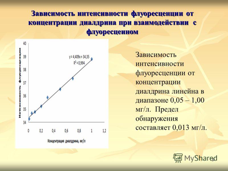 9 Зависимость интенсивности флуоресценции от концентрации диалдрина при взаимодействии с флуоресцеином Зависимость интенсивности флуоресценции от концентрации диалдрина линейна в диапазоне 0,05 – 1,00 мг/л. Предел обнаружения составляет 0,013 мг/л.