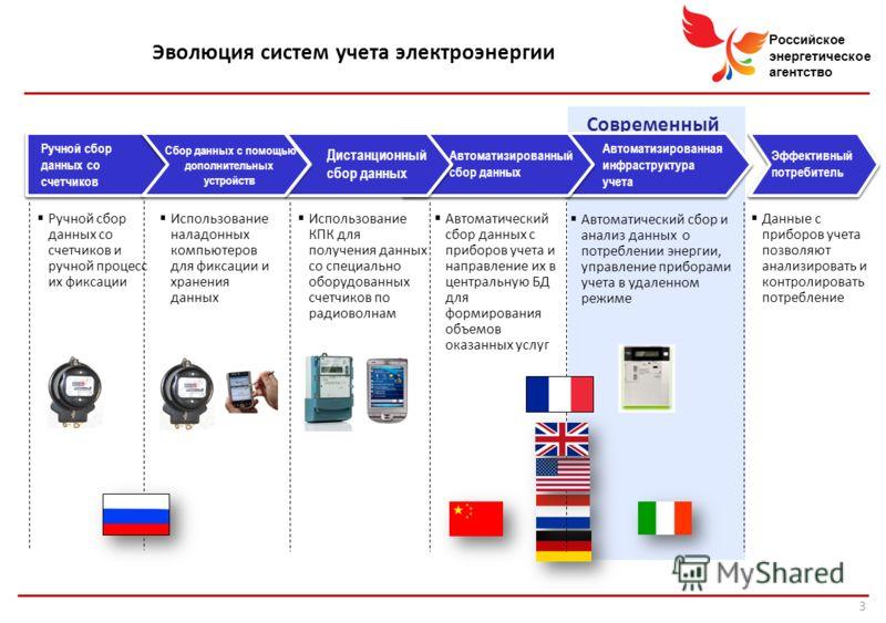 Российское энергетическое агентство Современный учет Ручной сбор данных со счетчиков Автоматизированная инфраструктура учета Автоматизированный сбор данных Дистанционный сбор данных Сбор данных с помощью дополнительных устройств Эффективный потребите