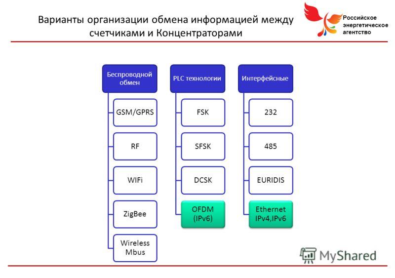 Российское энергетическое агентство Варианты организации обмена информацией между счетчиками и Концентраторами Беспроводной обмен GSM/GPRSRFWIFiZigBee Wireless Mbus PLC технологии FSKSFSKDCSK OFDM (IPv6) Интерфейсные 232485EURIDIS Ethernet IPv4,IPv6