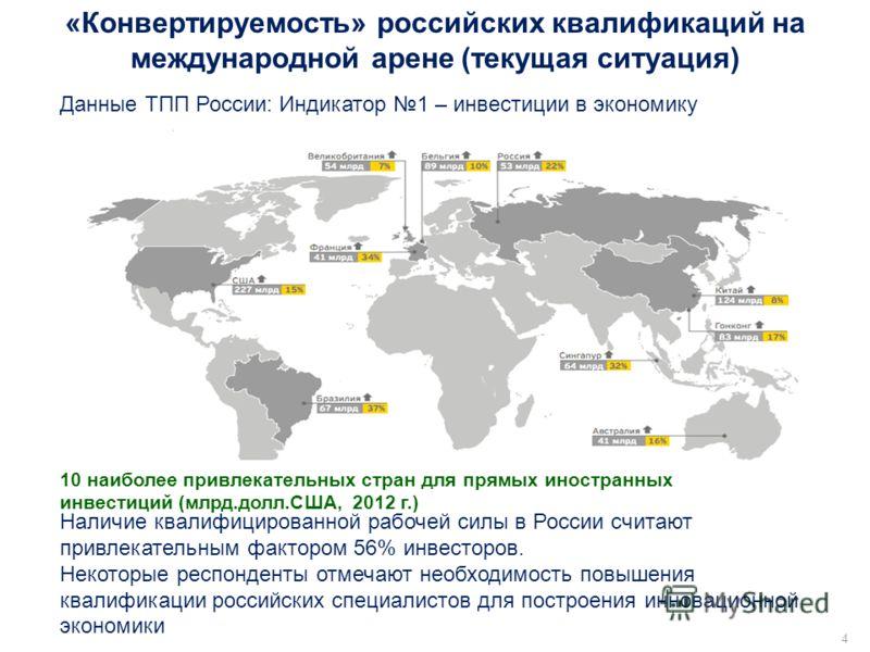 Лыков М.М.4 Данные ТПП России: Индикатор 1 – инвестиции в экономику Наличие квалифицированной рабочей силы в России считают привлекательным фактором 56% инвесторов. Некоторые респонденты отмечают необходимость повышения квалификации российских специа