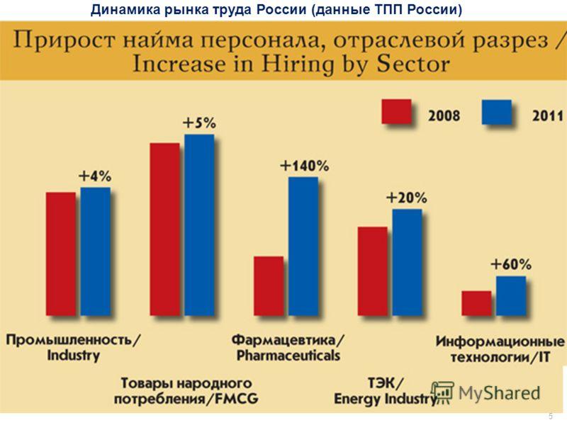 5 Динамика рынка труда России (данные ТПП России)