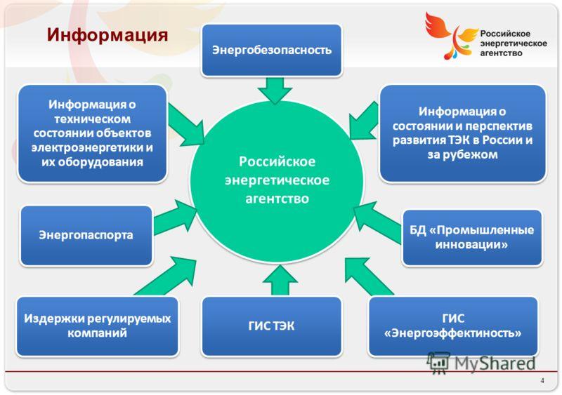 4 Российское энергетическое агентство ГИС «Энергоэффектиность» Информация Энергопаспорта Информация о техническом состоянии объектов электроэнергетики и их оборудования Издержки регулируемых компаний Информация о состоянии и перспектив развития ТЭК в