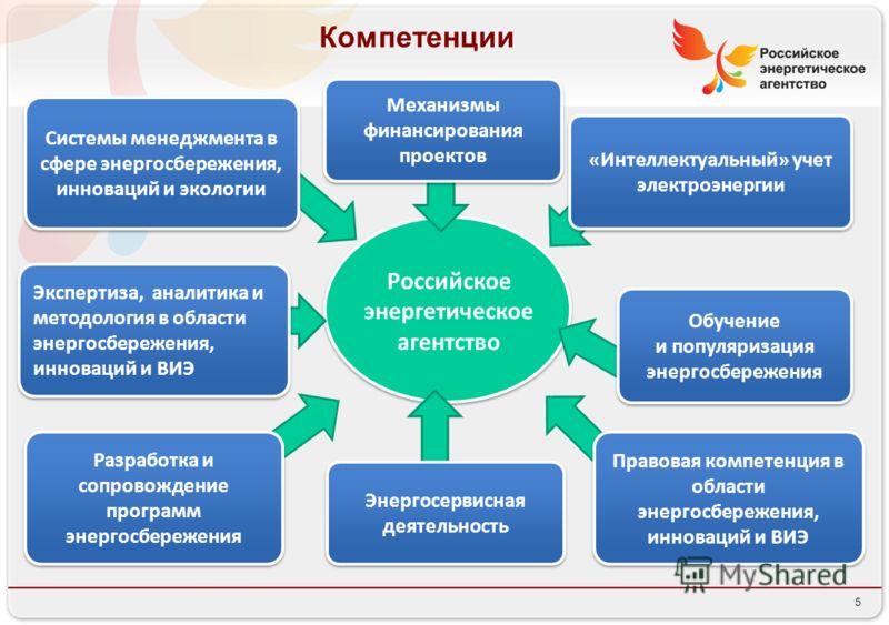 5 Российское энергетическое агентство Правовая компетенция в области энергосбережения, инноваций и ВИЭ Компетенции Экспертиза, аналитика и методология в области энергосбережения, инноваций и ВИЭ Разработка и сопровождение программ энергосбережения «И