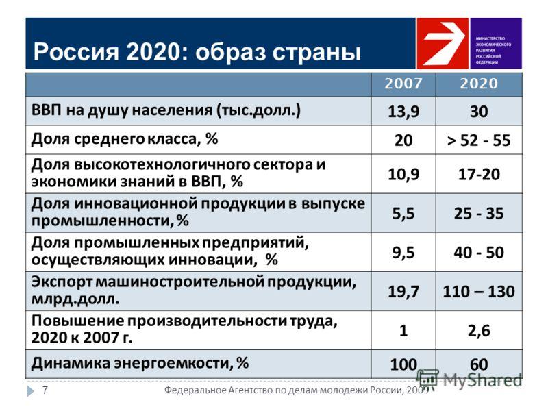 7 Россия 2020: образ страны 20072020 ВВП на душу населения (тыс.долл.) 13,930 Доля среднего класса, % 20> 52 - 55 Доля высокотехнологичного сектора и экономики знаний в ВВП, % 10,917-20 Доля инновационной продукции в выпуске промышленности, % 5,525 -