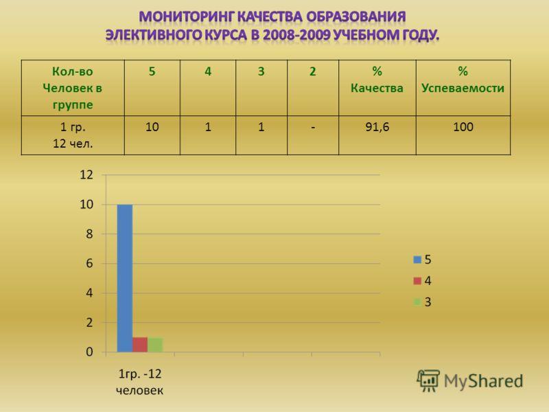 Кол-во Человек в группе 5432% Качества % Успеваемости 1 гр. 12 чел. 1011-91,6100