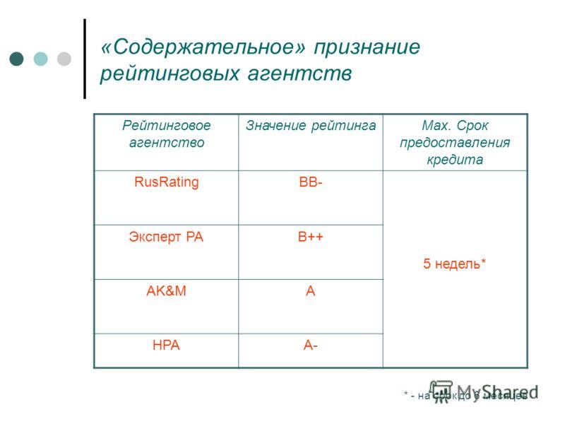 «Содержательное» признание рейтинговых агентств Рейтинговое агентство Значение рейтингаMax. Срок предоставления кредита RusRatingBB- 5 недель* Эксперт РАB++ AK&MA НРАA- * - на срок до 6 месяцев