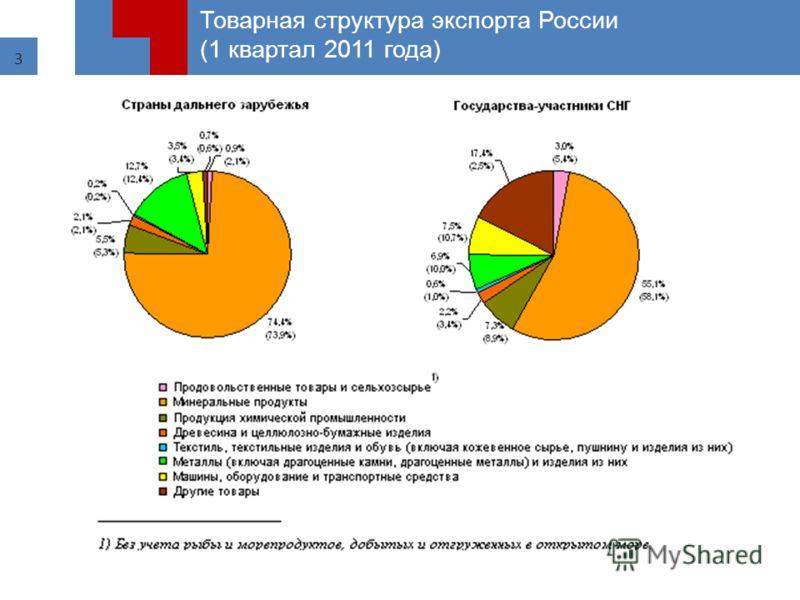3 Товарная структура экспорта России (1 квартал 2011 года)