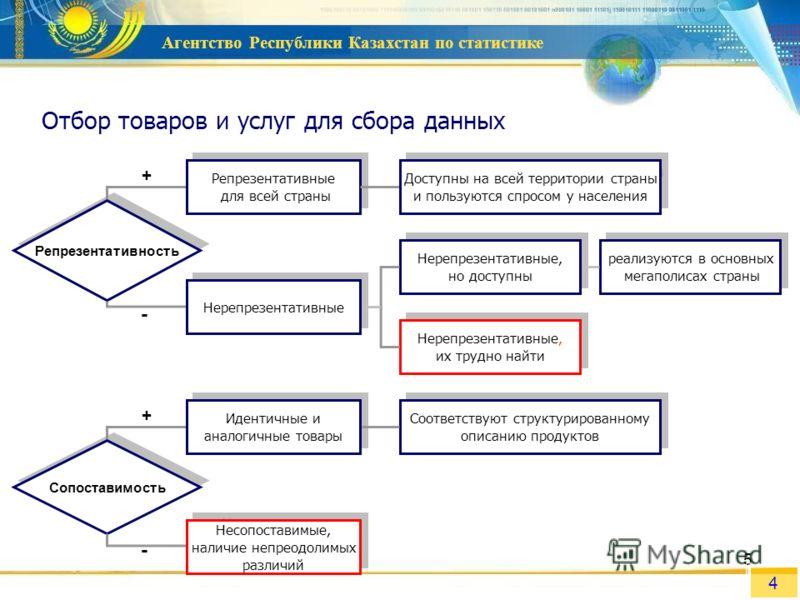 Агентство Республики Казахстан по статистике 5 Отбор товаров и услуг для сбора данных Сопоставимость Репрезентативность Идентичные и аналогичные товары Соответствуют структурированному описанию продуктов Соответствуют структурированному описанию прод