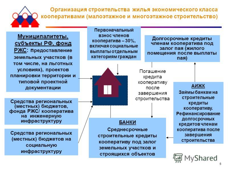 6 Организация строительства жилья экономического класса кооперативами (малоэтажное и многоэтажное строительство) Первоначальный взнос членов кооператива – 30%, включая социальные выплаты отдельным категориям граждан Муниципалитеты, субъекты РФ, фонд