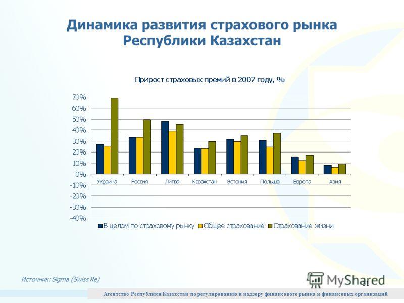 11 Динамика развития страхового рынка Республики Казахстан Источник: Sigma (Swiss Re) Агентство Республики Казахстан по регулированию и надзору финансового рынка и финансовых организаций