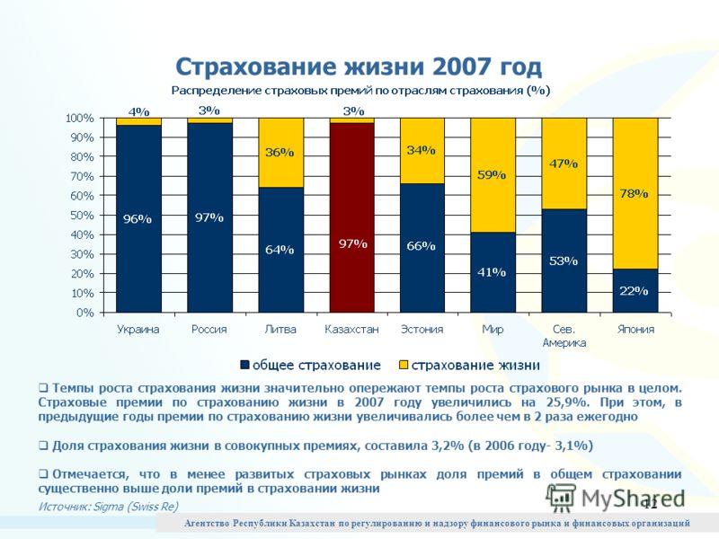 12 Страхование жизни 2007 год Темпы роста страхования жизни значительно опережают темпы роста страхового рынка в целом. Страховые премии по страхованию жизни в 2007 году увеличились на 25,9%. При этом, в предыдущие годы премии по страхованию жизни ув