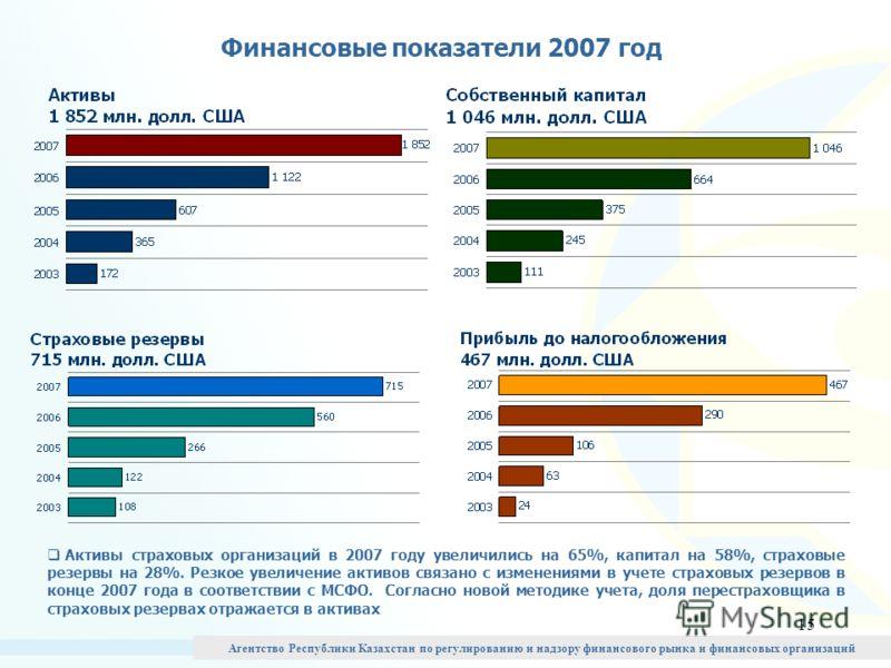 15 Финансовые показатели 2007 год Активы страховых организаций в 2007 году увеличились на 65%, капитал на 58%, страховые резервы на 28%. Резкое увеличение активов связано с изменениями в учете страховых резервов в конце 2007 года в соответствии с МСФ