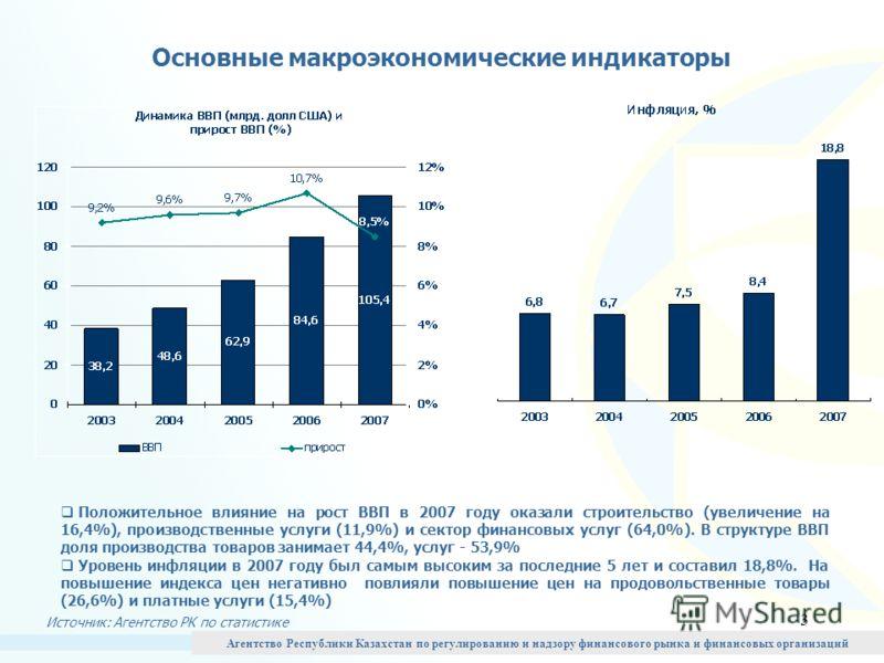 3 Основные макроэкономические индикаторы Положительное влияние на рост ВВП в 2007 году оказали строительство (увеличение на 16,4%), производственные услуги (11,9%) и сектор финансовых услуг (64,0%). В структуре ВВП доля производства товаров занимает